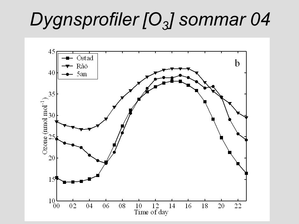 Dygnsprofiler [O3] sommar 04